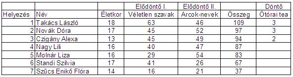 egerszeg2013_eredmeny